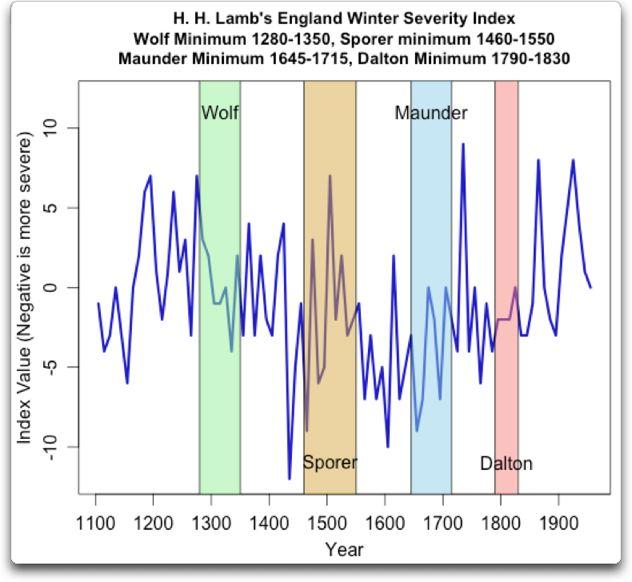 lamb england winter index w dates