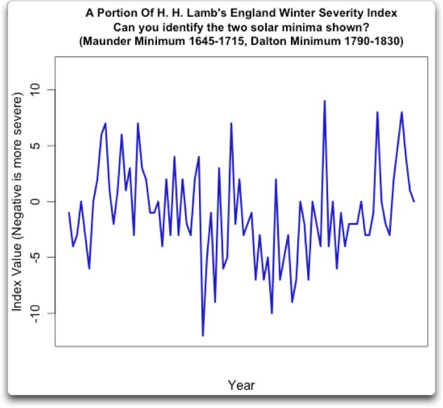 lamb england winter index wo dates