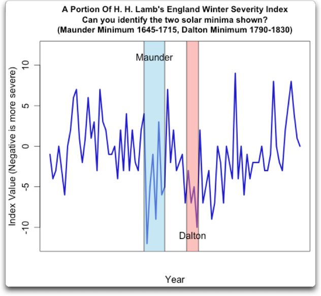 Maunder and Dalton Sunspot Minima   Watts Up With That?