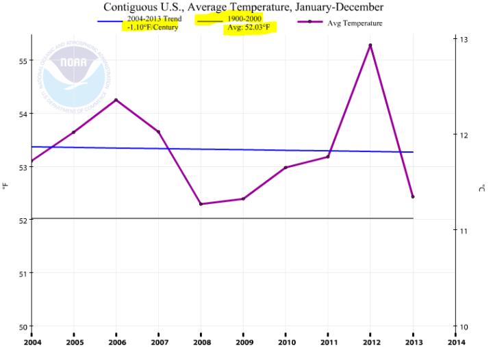NOAA_COOP_data_CONUS_2004-2014