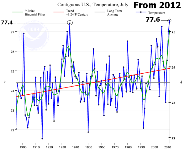 NOAA_USAvg_temps_July_focuson_1936_from_2012