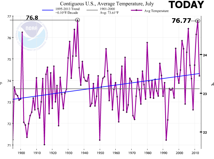 fraud warmest -  1936 was the hottest July on record, not 2012