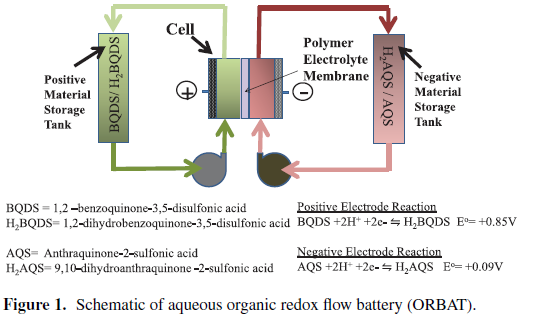new battery technology will be great \u2013 if it is viable watts up