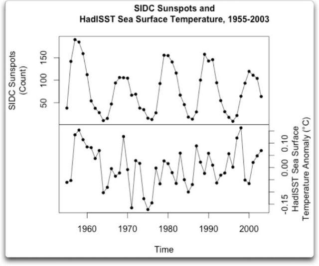 sidc sunspots hadISST 1955 2003