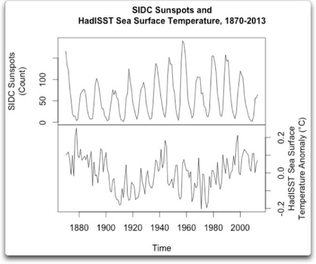 sidt sunspots and HadISST sea surface temperature 1870 2013