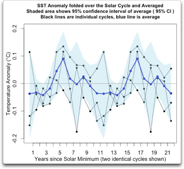 sst anomaly folded over solar cycle 1955-2003