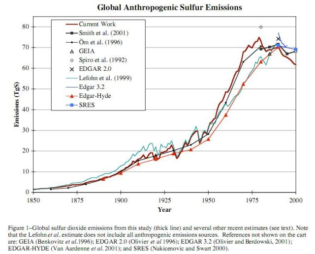 """From Smith et al. 2004 """"Historical Sulfur Dioxide Emissions 1850-2000: Methods and Results"""" -PNNL"""