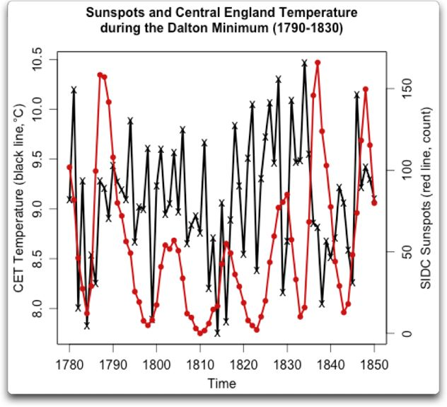 Maunder and Dalton Sunspot Minima | Watts Up With That?