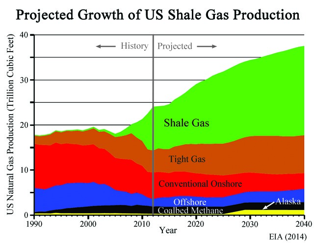 US Gas Growth EIA Projections Article