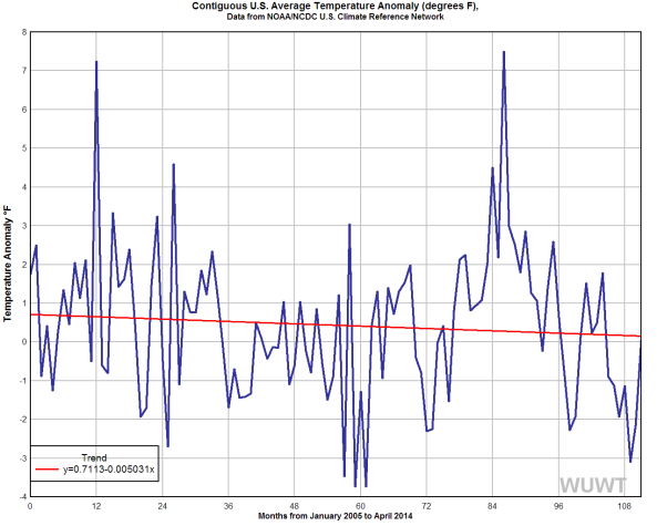cooling since 2005 NOAA