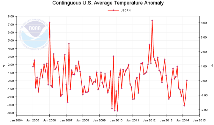 USCRN_avg_temp_Jan2004-April2014