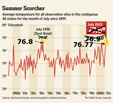 WSJ_July2012_temps