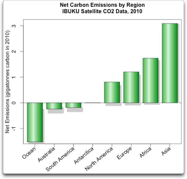 IBUKU carbon sequestration by region
