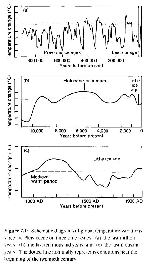 IPCC_FAR_Figure 7-1abc