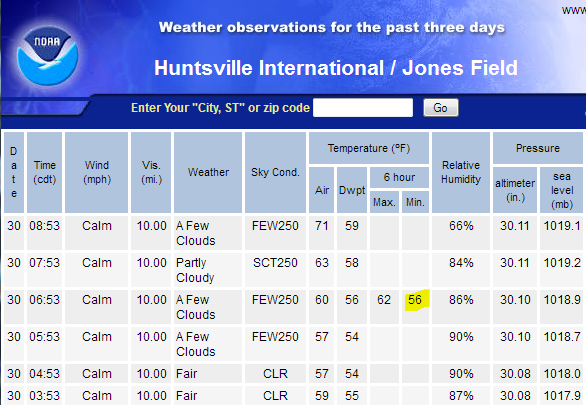 100 Year Old Cold Record Broken In Huntsville Al Watts Up With That