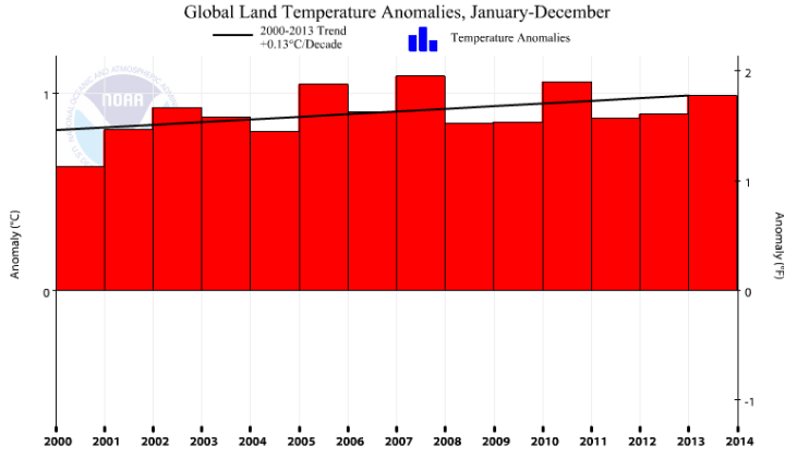 Noaa S Own Trend Calculator Helps Confirm The Pause And