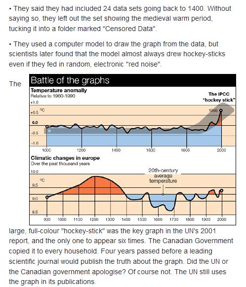 Telegraph_monckton_2006_graph