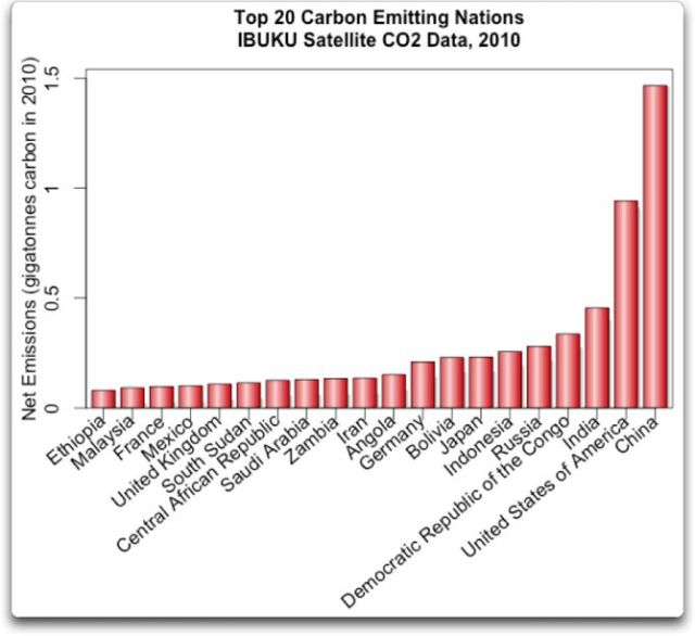 top 20 carbon emitting nations