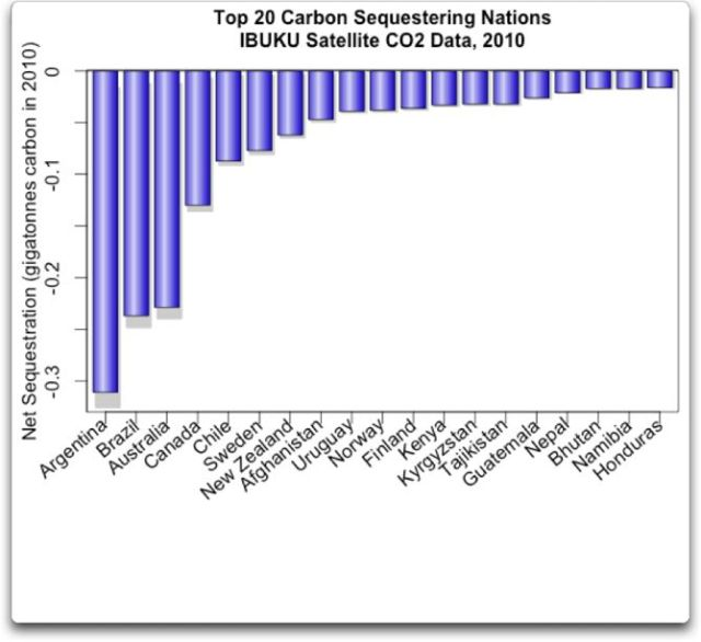 top 20 carbon sequestering nations