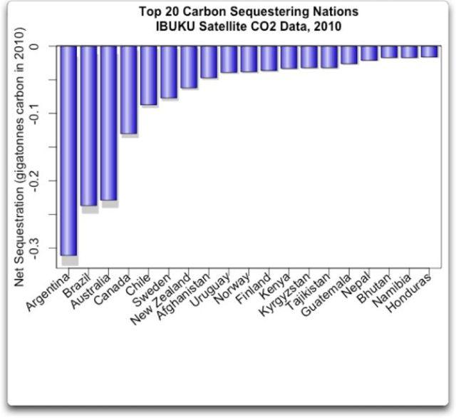 https://wattsupwiththat.files.wordpress.com/2014/07/top-20-carbon-sequestering-nations.jpg