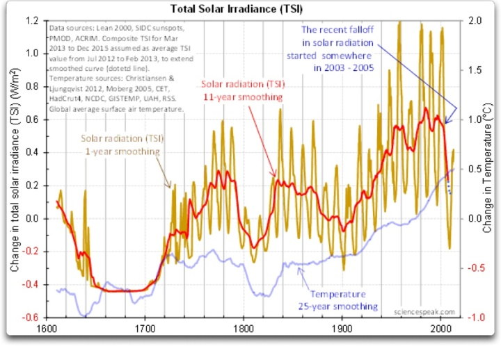 total solar irradiance david evans