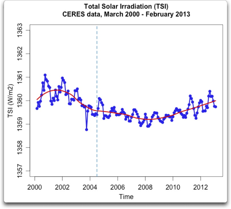 total solar irradiation ceres data