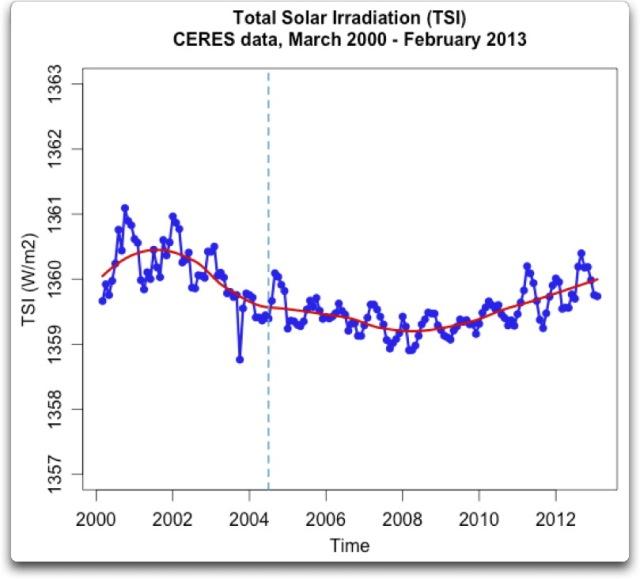 total solar irradiation ceres data