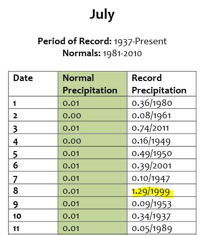 Vegas_rain_record_KLAS