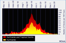 01-800px-north_atlantic_tropical_cyclone_climatology_by_day_of_year_graph[1]