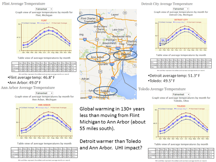 Annual Temperature Comparisons for Ann Arbor, Flint, Detroit, Toledo