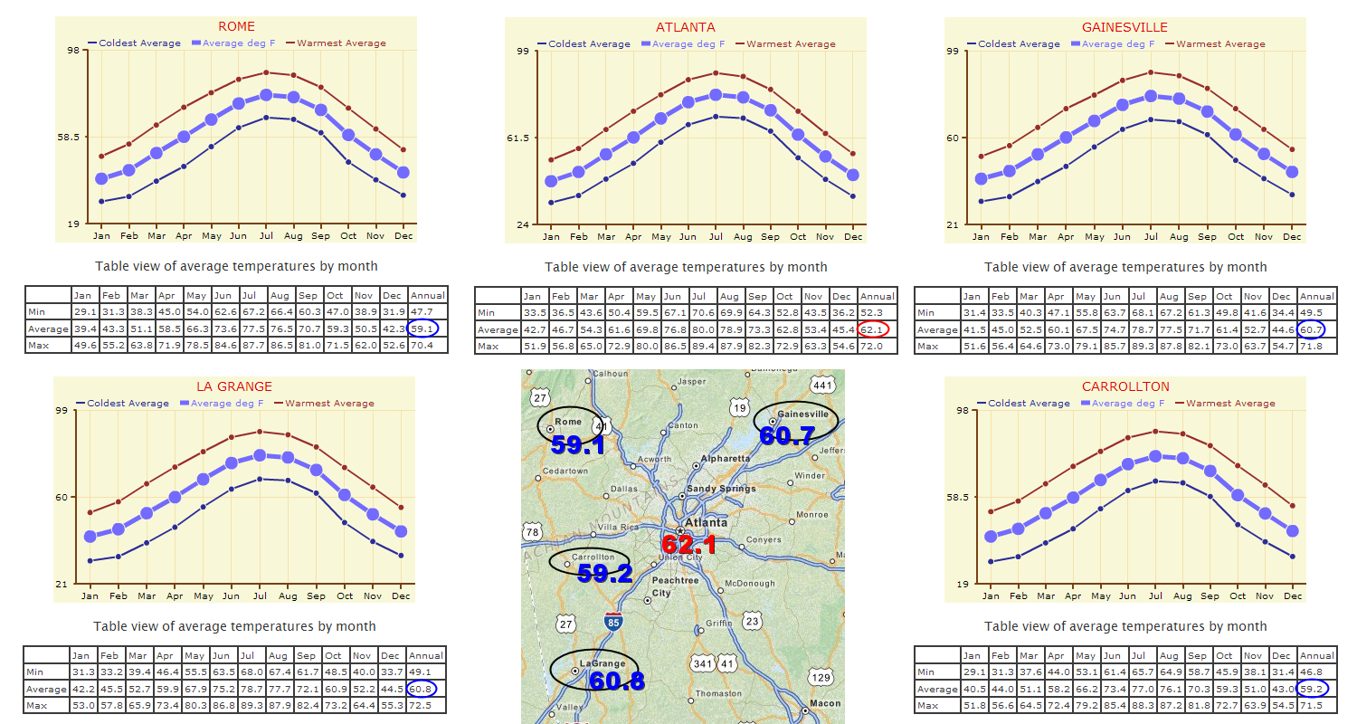 Annual Temperature Comparisons for Atlanta nearby cities