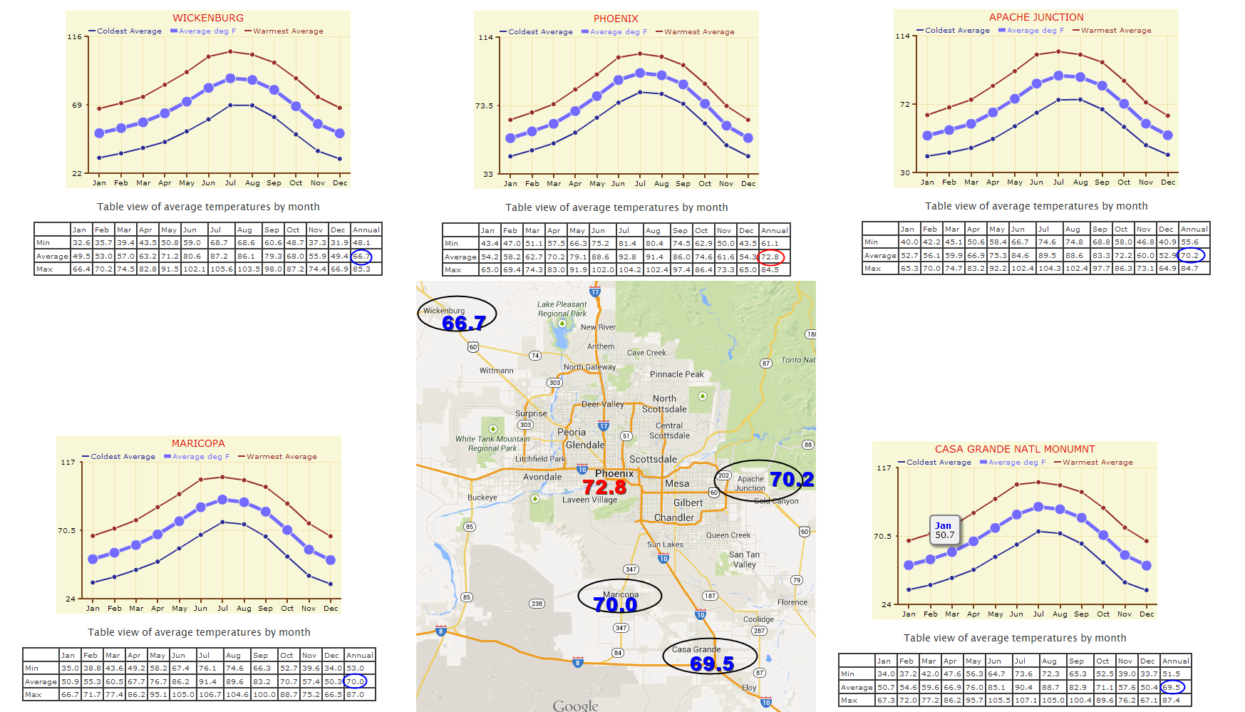 Annual Temperature Comparisons for Phoenix nearby cities