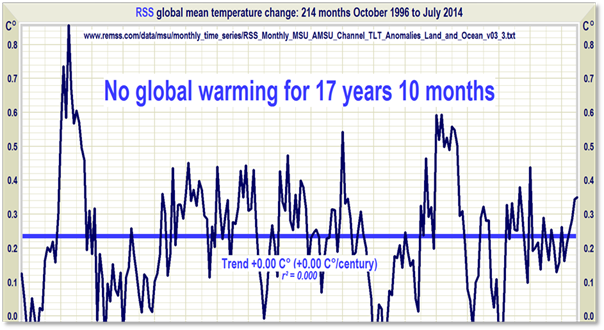Global Temperature Update – Still no global warming for 17