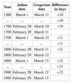Climate Cycles Climate Mechanisms And Determining Accurate Dates