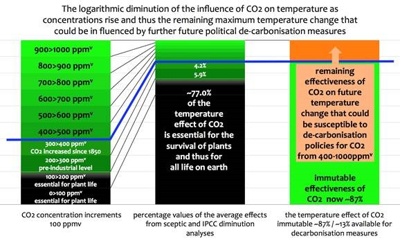 The diminishing influence of increasing Carbon Dioxide on