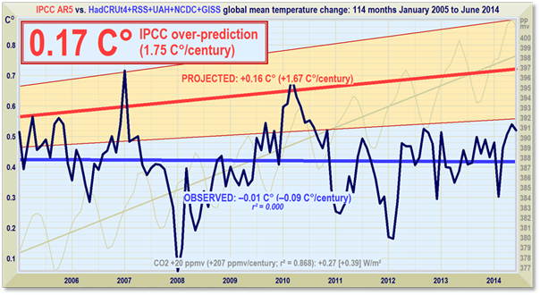 global temperature update still no global warming for 17 years 10