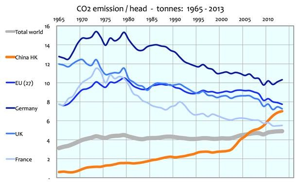 the record of recent man made co2 emissions 1965 2013 watts up with that. Black Bedroom Furniture Sets. Home Design Ideas