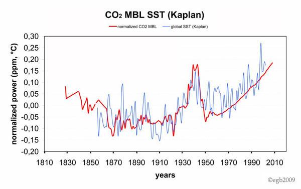 CO2-MBL1826-2008-2n-SST-3k[1]