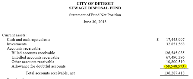 detroit_sewer_financials