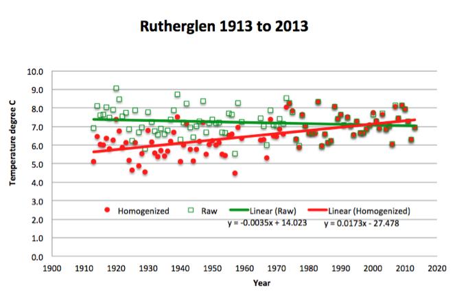 rutherglen_station_plot_raw_homogenized