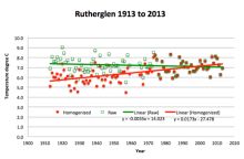 rutherglen_station_plot_raw_homogenized