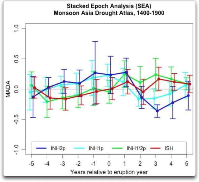 stacked epoch analysis MADA data