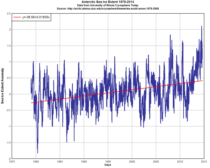 timeseries.south.anom.1979-2014-all