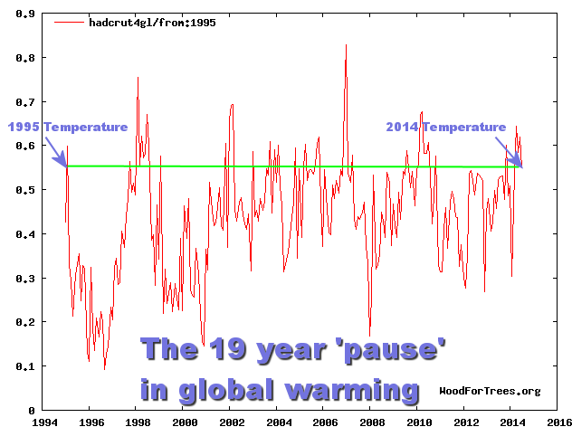 New paper on 'the pause' says it is 19 years at surface and