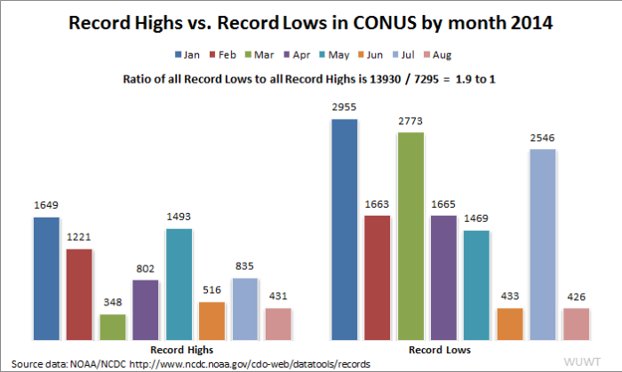 2014_CONUS_HighLowRecords_bymonth