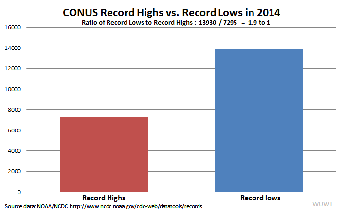 2014_CONUS_RecordHighs-RecordLows