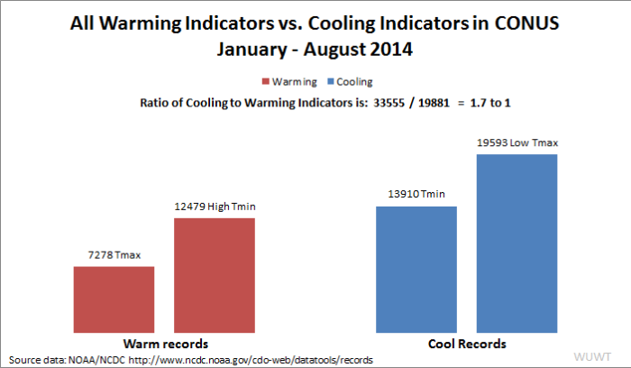 2014_CONUS_Warmi-Cool_indicators