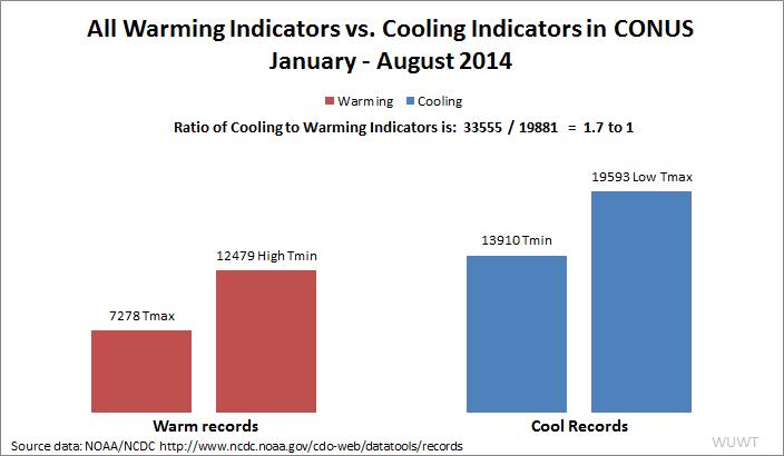 2014_CONUS_Warmi-Cool_indicators
