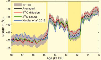 The revised Greenland temperature history (black curve, grey uncertainties) for the period 18,000 to 10,000 before present. This temperature history is based on temperature interpretation from nitrogen measurements (green curve) and O18 diffusion measurements (red curve). The blue curve is from a previous study, based on nitrogen measurements. Credit: Niels Bohr Institute
