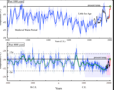 And then they came for The Holocene: New paper suggests